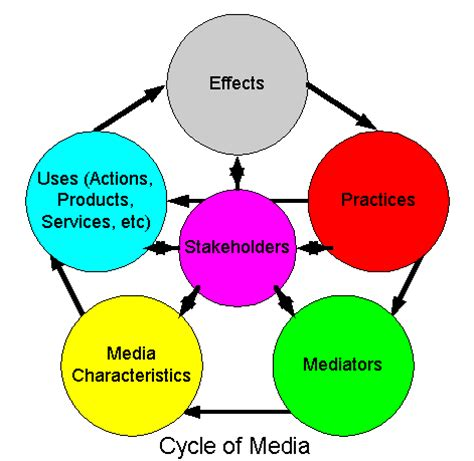 Essay on The Role of Electronic Media